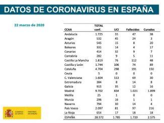 coronavirus 22 marzo