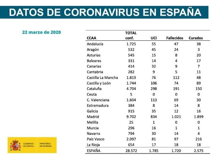 Coronavirus, Spagna: si registrano 394 morti in ventiquattro ore