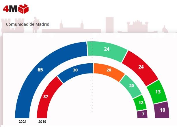 elezioni 4 maggio 2021 madrid
