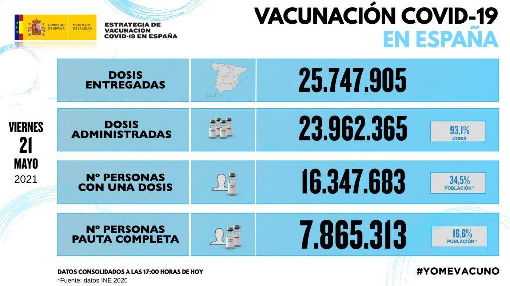 vaccino spagna 21 maggio 2021